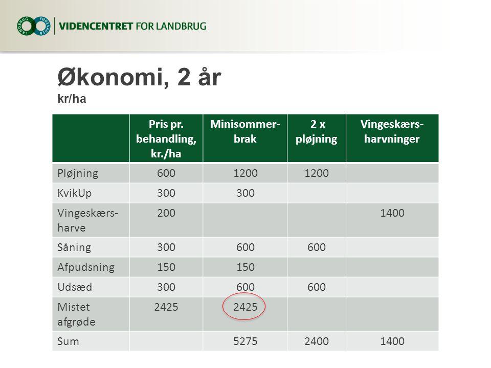 Økonomi, 2 år kr/ha Pris pr.