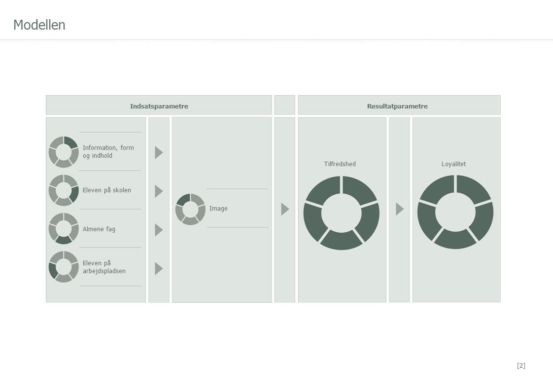 Modellen [2] Information, form og indhold Eleven på skolen Almene fag Eleven på arbejdspladsen Image TilfredshedLoyalitet IndsatsparametreResultatparametre