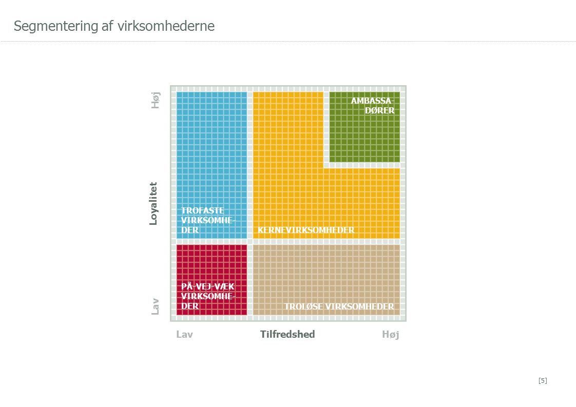 Segmentering af virksomhederne [5] Lav Loyalitet Høj LavTilfredshedHøj TROFASTE VIRKSOMHE- DER AMBASSA- DØRER KERNEVIRKSOMHEDER PÅ-VEJ-VÆK VIRKSOMHE- DER TROLØSE VIRKSOMHEDER
