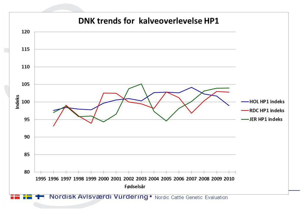 Nordisk Avlsværdi Vurdering Nordic Cattle Genetic Evaluation