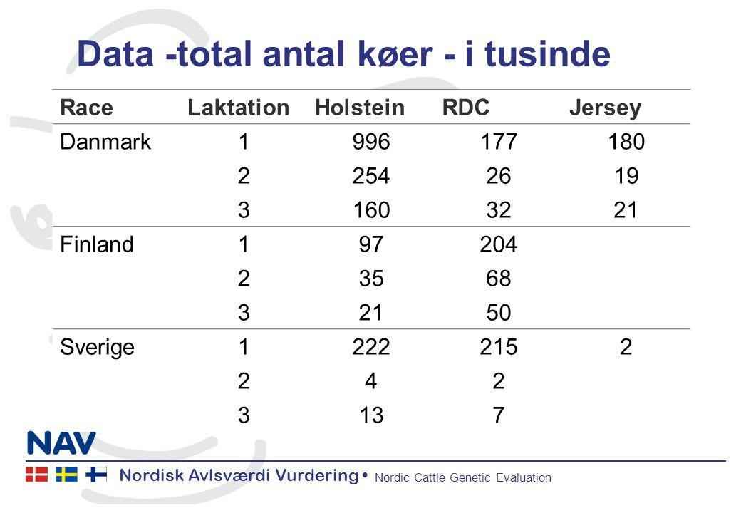 Nordisk Avlsværdi Vurdering Nordic Cattle Genetic Evaluation Data -total antal køer - i tusinde RaceLaktationHolsteinRDCJersey Danmark1996177180 22542619 31603221 Finland197204 23568 32150 Sverige12222152 242 3137