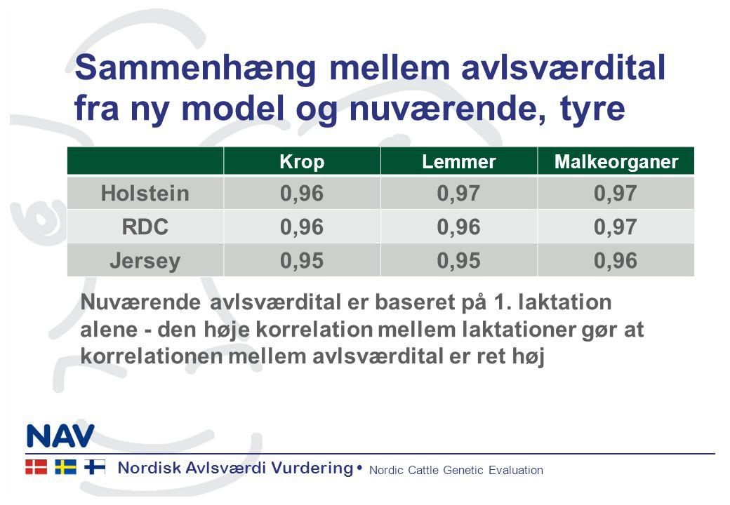 Nordisk Avlsværdi Vurdering Nordic Cattle Genetic Evaluation Sammenhæng mellem avlsværdital fra ny model og nuværende, tyre KropLemmerMalkeorganer Holstein0,960,97 RDC0,96 0,97 Jersey0,95 0,96 Nuværende avlsværdital er baseret på 1.