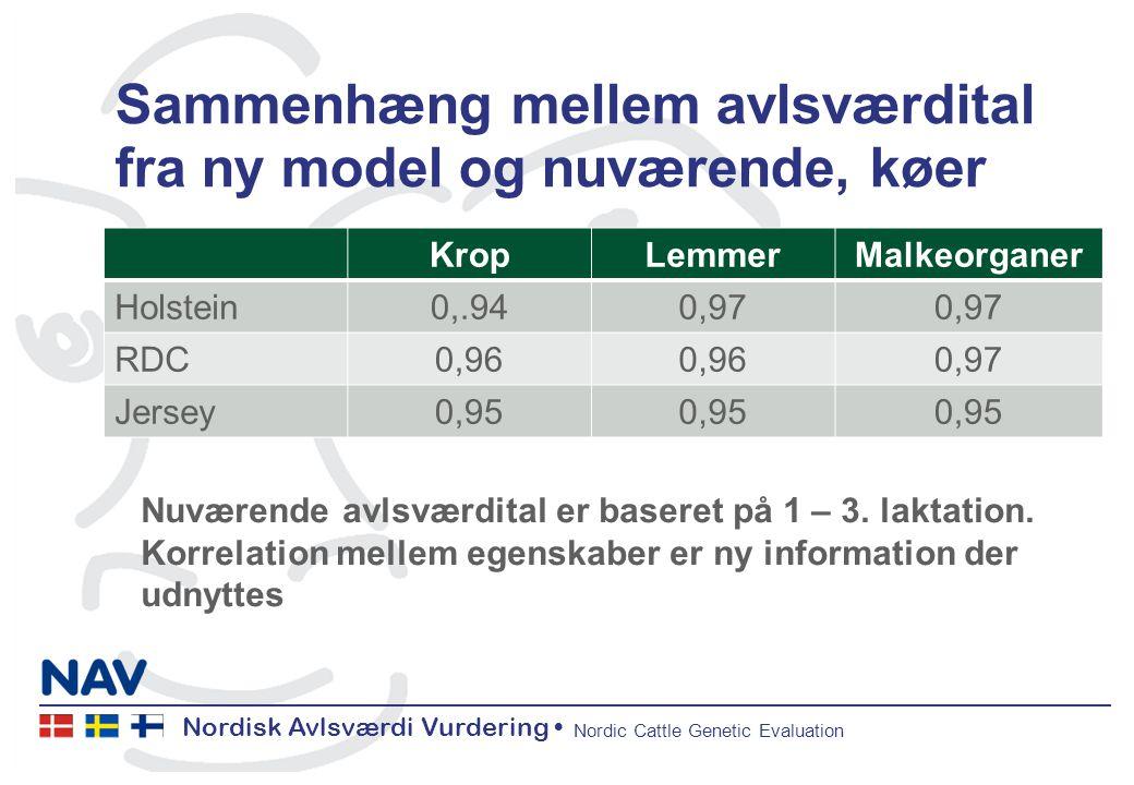 Nordisk Avlsværdi Vurdering Nordic Cattle Genetic Evaluation Sammenhæng mellem avlsværdital fra ny model og nuværende, køer KropLemmerMalkeorganer Holstein0,.940,97 RDC0,96 0,97 Jersey0,95 Nuværende avlsværdital er baseret på 1 – 3.