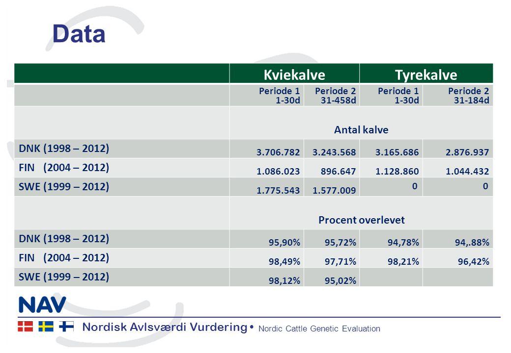 Nordisk Avlsværdi Vurdering Nordic Cattle Genetic Evaluation Data KviekalveTyrekalve Periode 1 1-30d Periode 2 31-458d Periode 1 1-30d Periode 2 31-184d Antal kalve DNK (1998 – 2012) 3.706.7823.243.5683.165.6862.876.937 FIN (2004 – 2012) 1.086.023896.6471.128.8601.044.432 SWE (1999 – 2012) 1.775.5431.577.009 00 Procent overlevet DNK (1998 – 2012) 95,90%95,72%94,78%94,.88% FIN (2004 – 2012) 98,49%97,71%98,21%96,42% SWE (1999 – 2012) 98,12%95,02%
