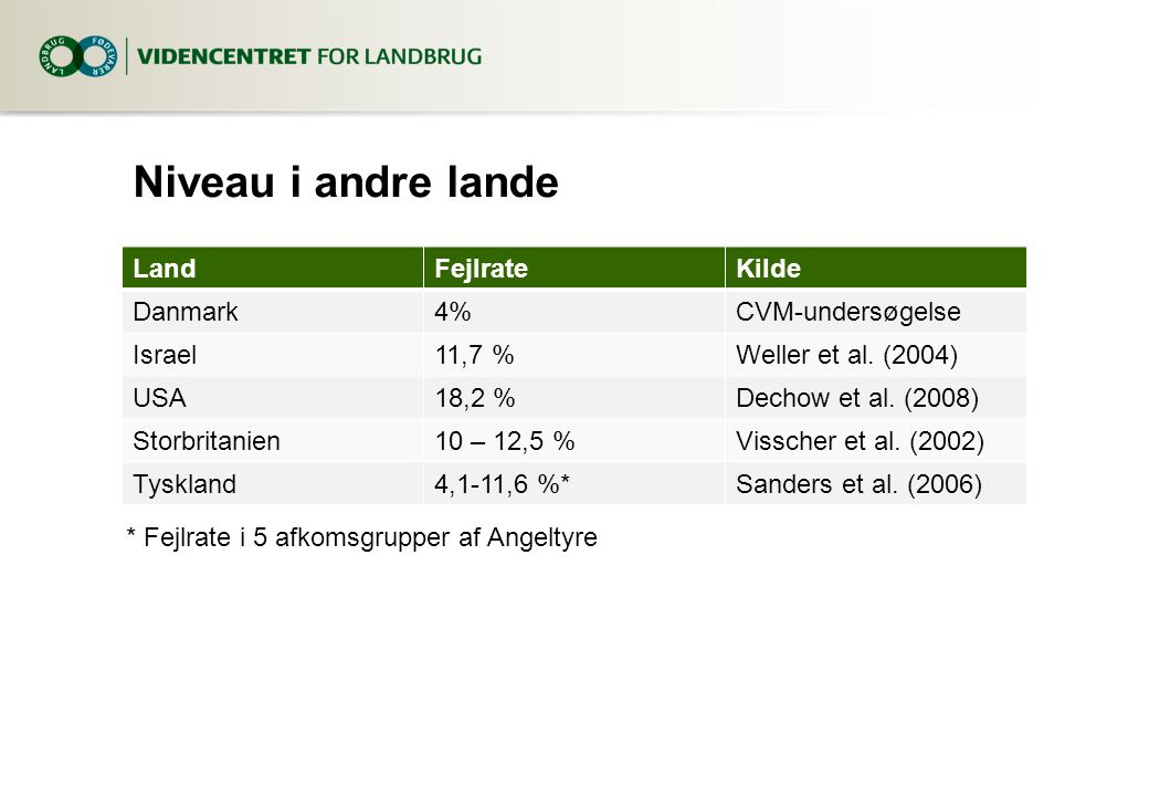 Niveau i andre lande LandFejlrateKilde Danmark4%CVM-undersøgelse Israel11,7 %Weller et al.