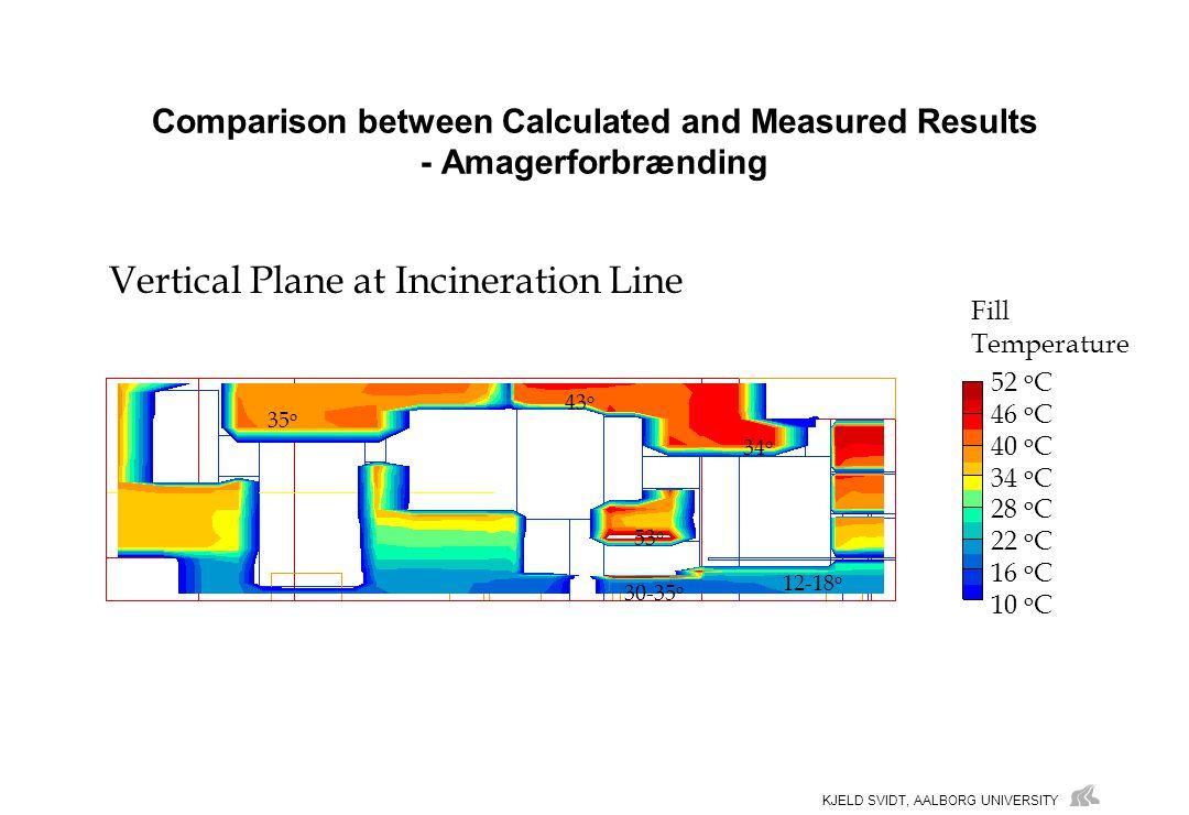 KJELD SVIDT, AALBORG UNIVERSITY Comparison between Calculated and Measured Results - Amagerforbrænding Vertical Plane at Incineration Line Fill Temperature 52 o C 46 o C 40 o C 34 o C 28 o C 22 o C 16 o C 10 o C 35 o 43 o 34 o 12-18 o 30-35 o 53 o