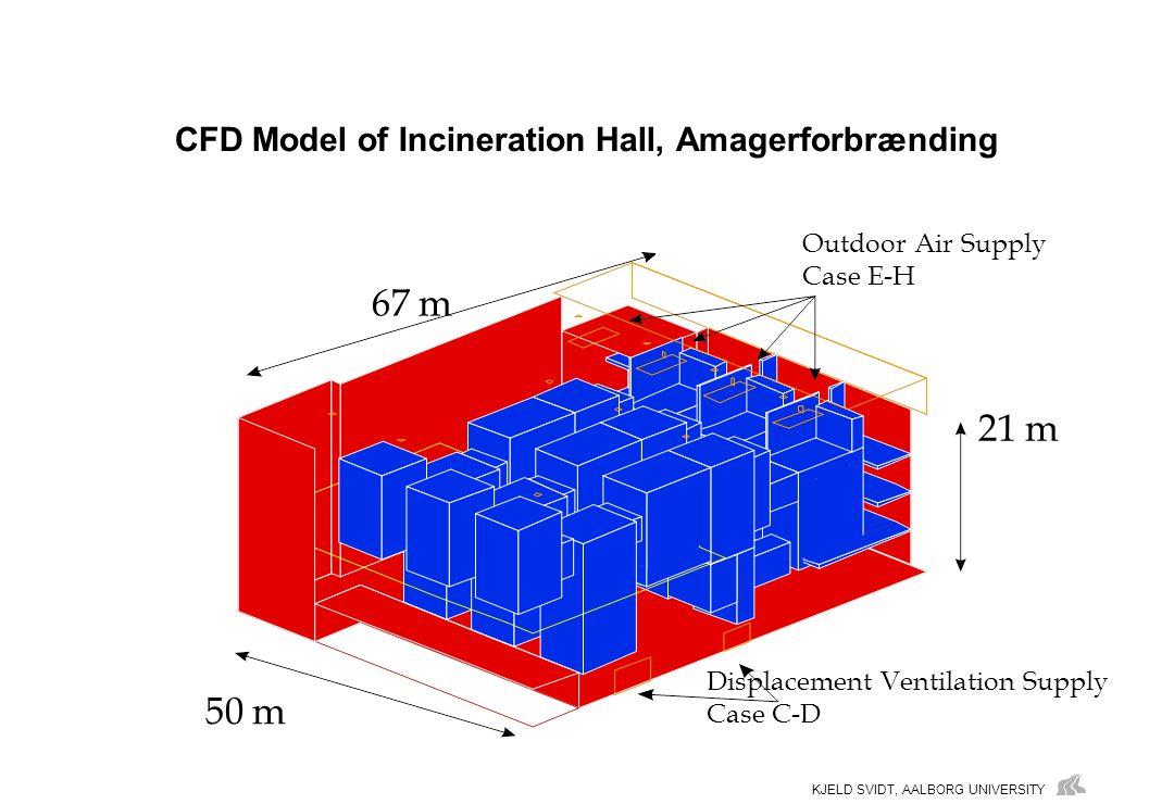 KJELD SVIDT, AALBORG UNIVERSITY CFD Model of Incineration Hall, Amagerforbrænding 67 m 50 m 21 m Displacement Ventilation Supply Case C-D Outdoor Air Supply Case E-H