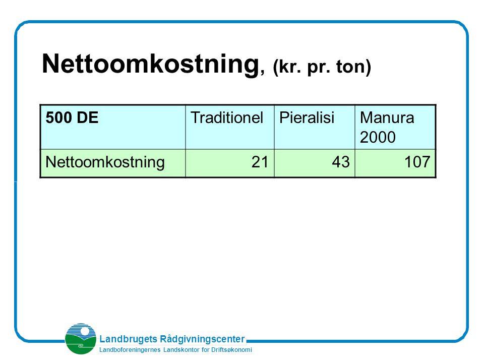 Landbrugets Rådgivningscenter Landboforeningernes Landskontor for Driftsøkonomi Nettoomkostning, (kr.