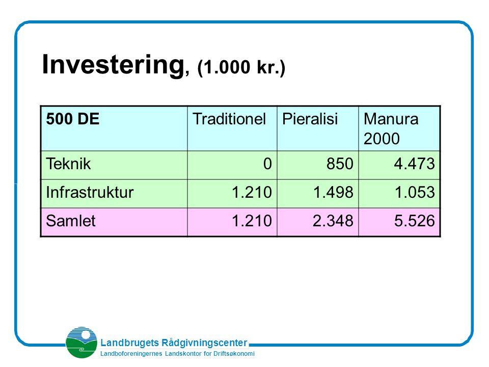 Landbrugets Rådgivningscenter Landboforeningernes Landskontor for Driftsøkonomi Investering, (1.000 kr.) 500 DETraditionelPieralisiManura 2000 Teknik08504.473 Infrastruktur1.2101.4981.053 Samlet1.2102.3485.526