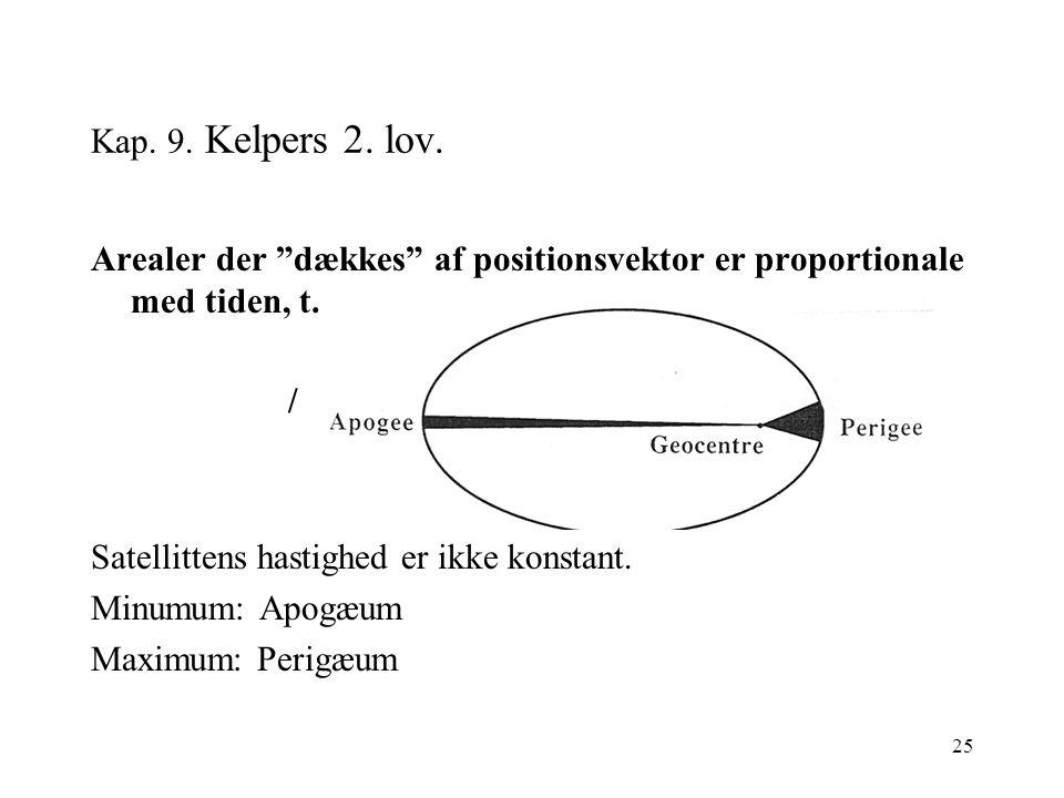 25 Kap. 9. Kelpers 2. lov.