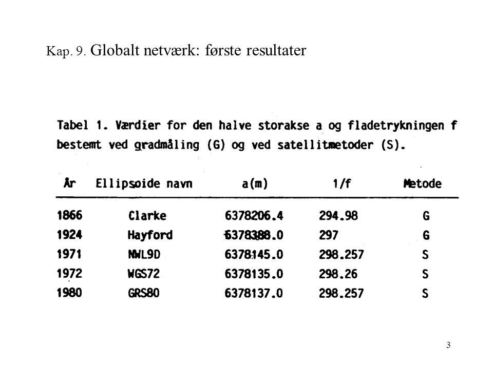 3 Kap. 9. Globalt netværk: første resultater