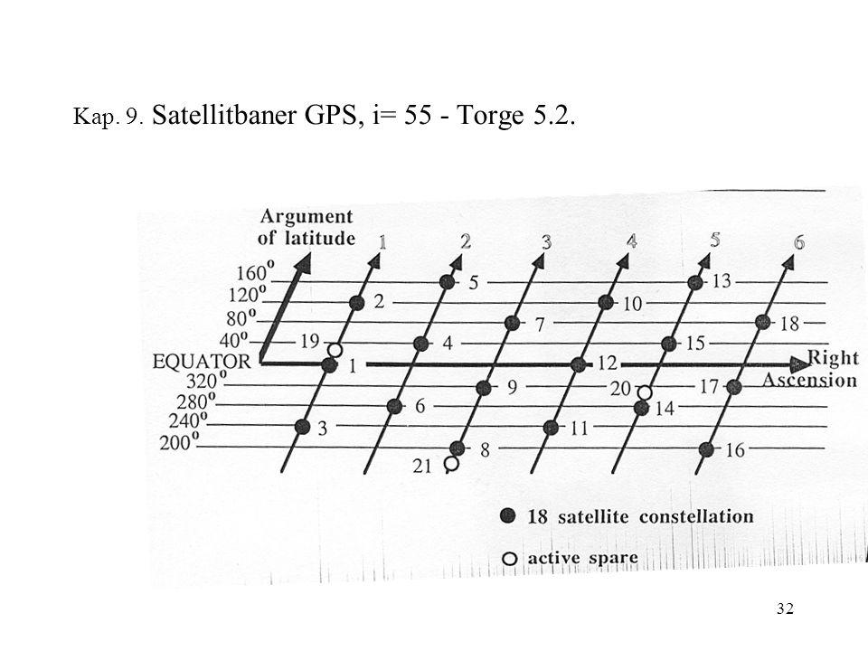 32 Kap. 9. Satellitbaner GPS, i= 55 - Torge 5.2.