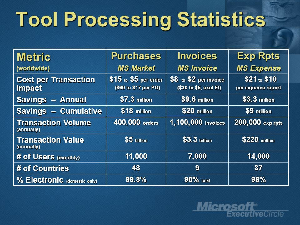 Tool Processing Statistics Metric(worldwide)Purchases MS Market Invoices MS Invoice Exp Rpts MS Expense Cost per Transaction Impact $15 to $5 per order ($60 to $17 per PO) ($60 to $17 per PO) $8 to $2 per invoice ($30 to $5, excl EI) ($30 to $5, excl EI) $21 to $10 $21 to $10 per expense report Savings – Annual $7.3 million $9.6 million $3.3 million Savings – Cumulative $18 million $20 million $9 million Transaction Volume (annually) 400,000 orders 1,100,000 invoices 200,000 exp rpts Transaction Value (annually) $5 billion $3.3 billion $220 million # of Users (monthly) 11,0007,00014,000 # of Countries 48937 % Electronic (domestic only) 99.8% 90% total 98%