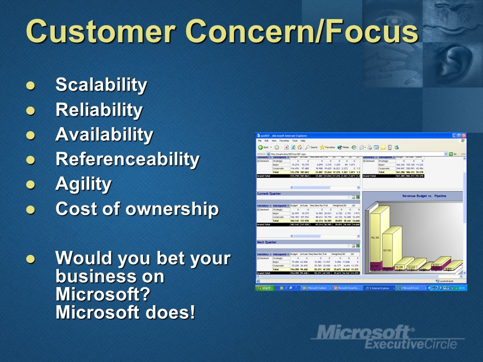 Customer Concern/Focus Scalability Scalability Reliability Reliability Availability Availability Referenceability Referenceability Agility Agility Cost of ownership Cost of ownership Would you bet your business on Microsoft.