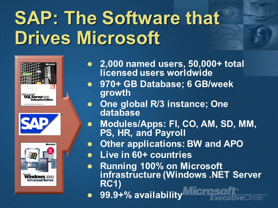 SAP: The Software that Drives Microsoft 2,000 named users, 50,000+ total licensed users worldwide 970+ GB Database; 6 GB/week growth One global R/3 instance; One database Modules/Apps: FI, CO, AM, SD, MM, PS, HR, and Payroll Other applications: BW and APO Live in 60+ countries Running 100% on Microsoft infrastructure (Windows.NET Server RC1) 99.9+% availability