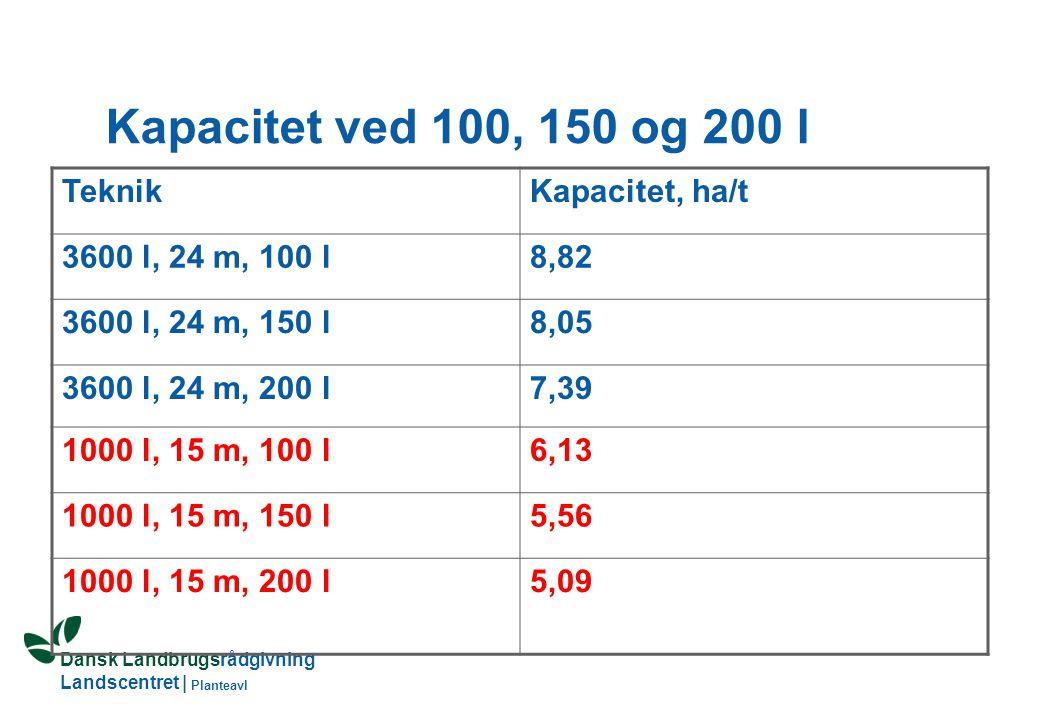 Dansk Landbrugsrådgivning Landscentret | Planteavl Kapacitet ved 100, 150 og 200 l TeknikKapacitet, ha/t 3600 l, 24 m, 100 l8,82 3600 l, 24 m, 150 l8,05 3600 l, 24 m, 200 l7,39 1000 l, 15 m, 100 l6,13 1000 l, 15 m, 150 l5,56 1000 l, 15 m, 200 l5,09