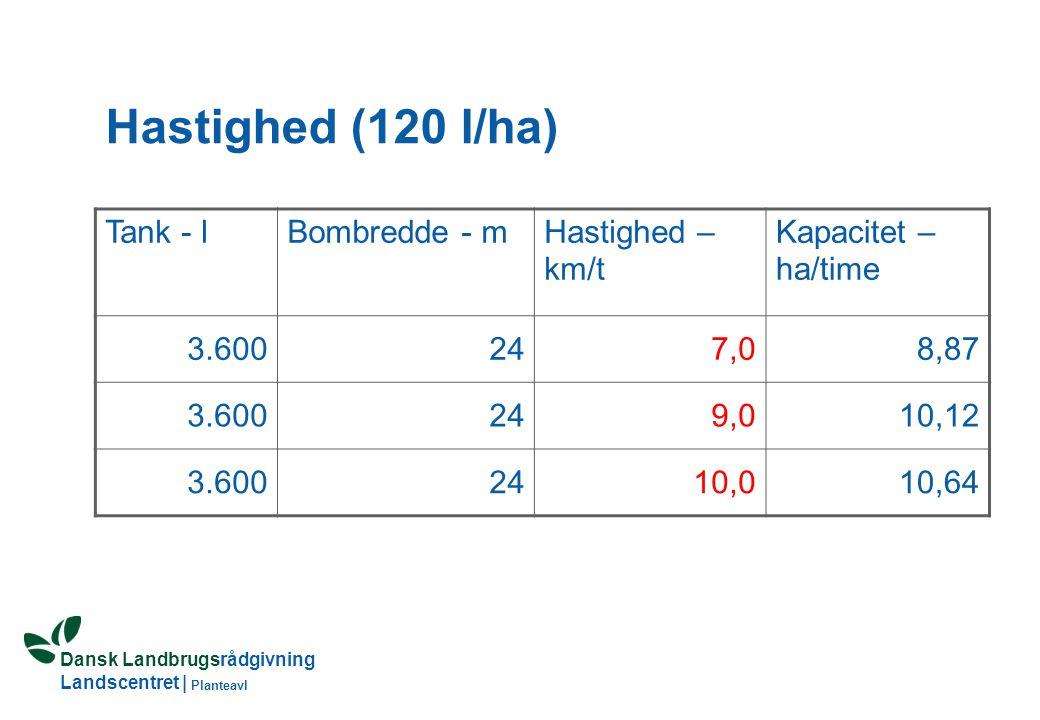 Dansk Landbrugsrådgivning Landscentret | Planteavl Hastighed (120 l/ha) Tank - lBombredde - mHastighed – km/t Kapacitet – ha/time 3.600247,08,87 3.600249,010,12 3.6002410,010,64