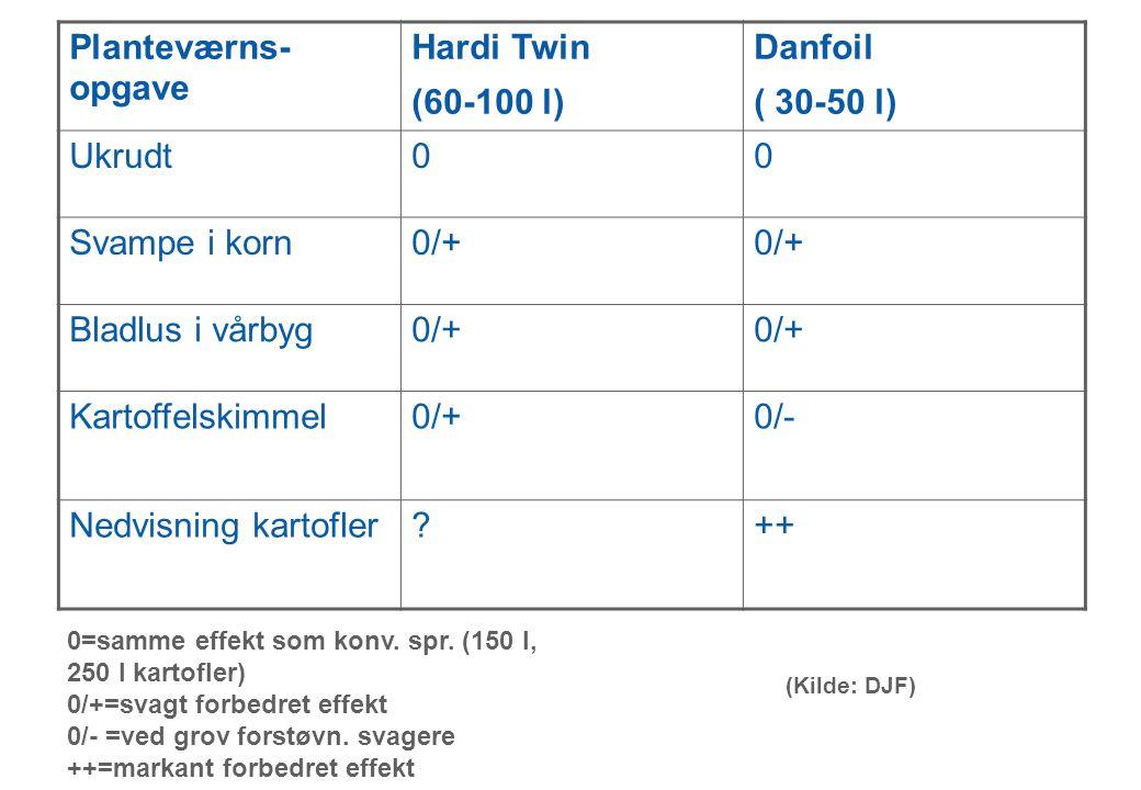 Dansk Landbrugsrådgivning Landscentret | Planteavl Planteværns- opgave Hardi Twin (60-100 l) Danfoil ( 30-50 l) Ukrudt00 Svampe i korn0/+ Bladlus i vårbyg0/+ Kartoffelskimmel0/+0/- Nedvisning kartofler ++ 0=samme effekt som konv.
