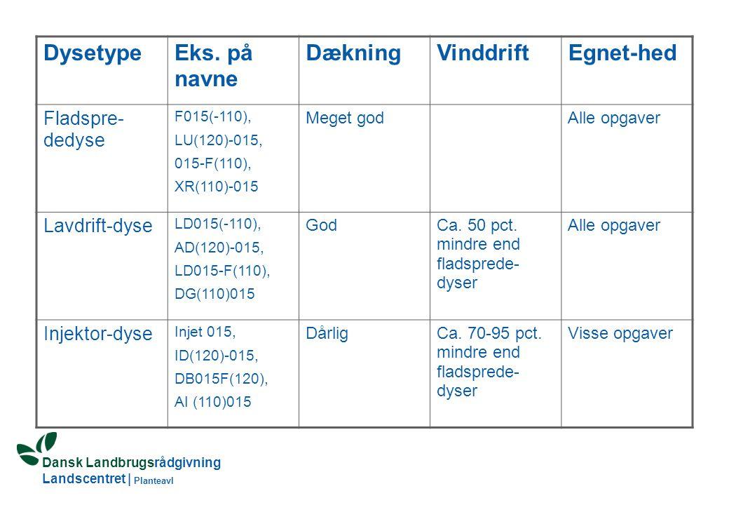 Dansk Landbrugsrådgivning Landscentret | Planteavl DysetypeEks.
