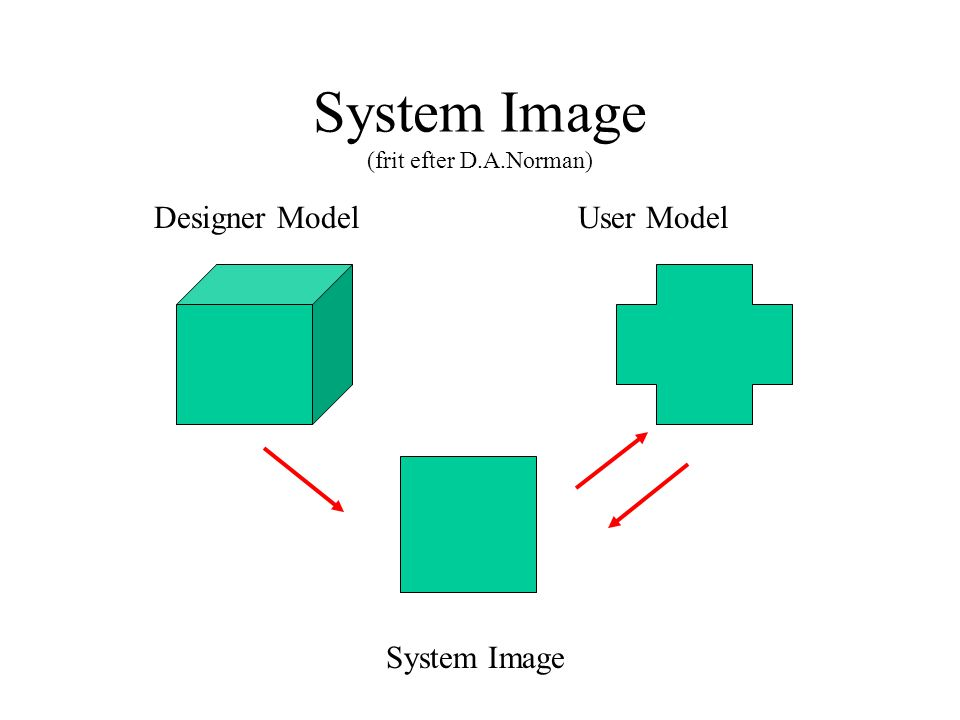 System Image (frit efter D.A.Norman) System Image Designer ModelUser Model