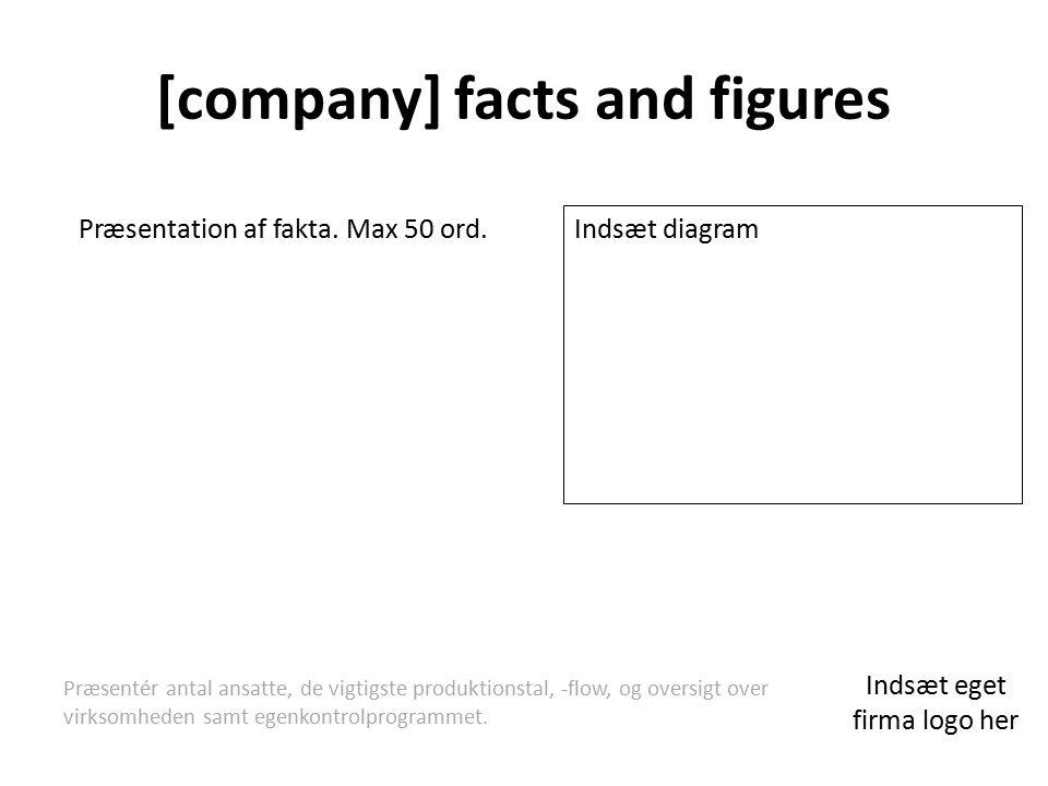 [company] facts and figures Præsentation af fakta.