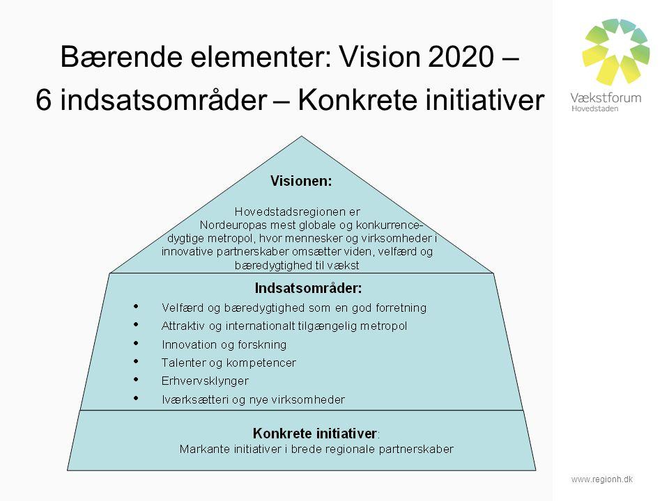 www.regionh.dk Bærende elementer: Vision 2020 – 6 indsatsområder – Konkrete initiativer