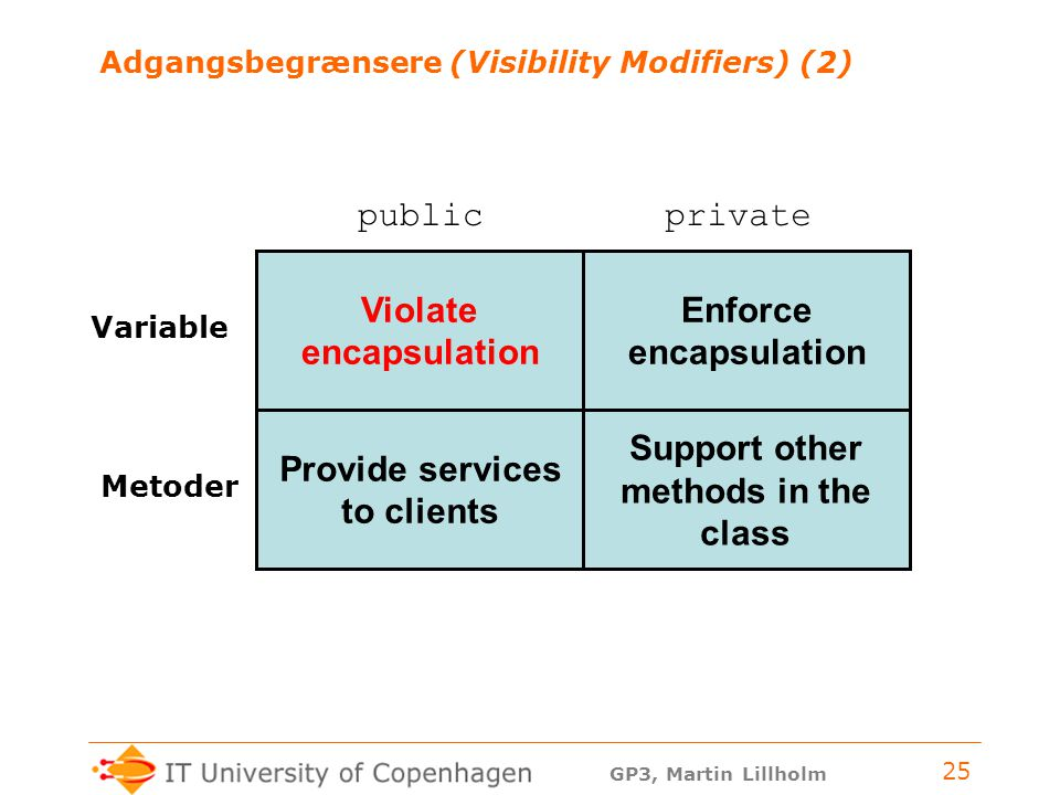 GP3, Martin Lillholm 25 Adgangsbegrænsere (Visibility Modifiers) (2) publicprivate Variable Metoder Provide services to clients Support other methods in the class Enforce encapsulation Violate encapsulation