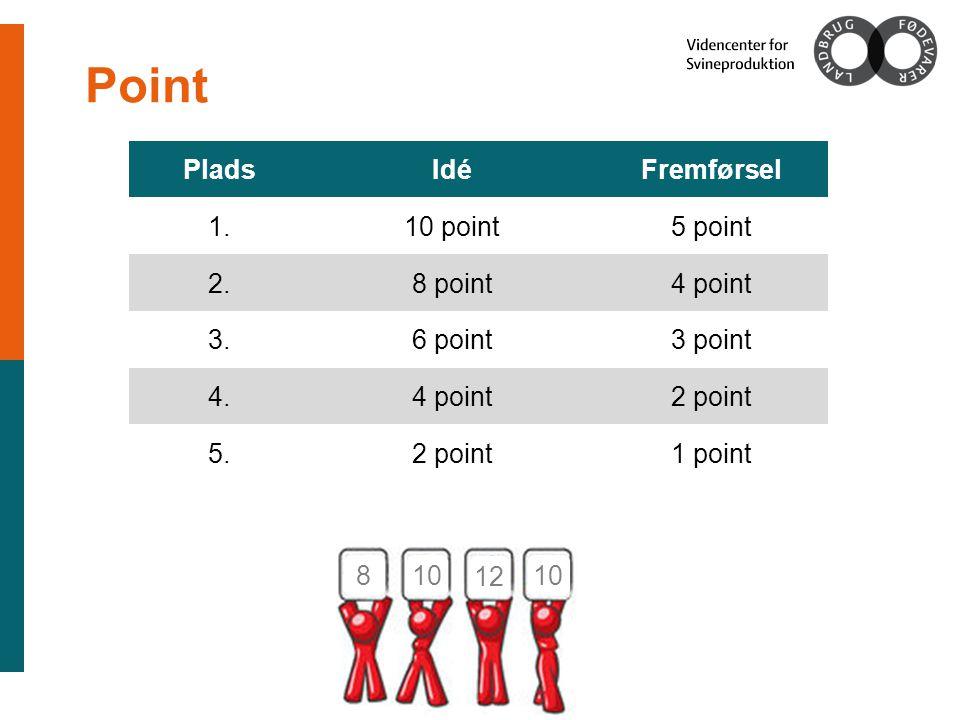Point PladsIdéFremførsel 1.10 point5 point 2.8 point4 point 3.6 point3 point 4.4 point2 point 5.2 point1 point 8 10 12 10