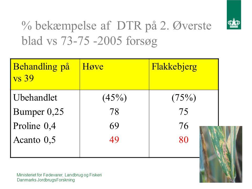 16 Ministeriet for Fødevarer, Landbrug og Fiskeri Danmarks JordbrugsForskning % bekæmpelse af DTR på 2.