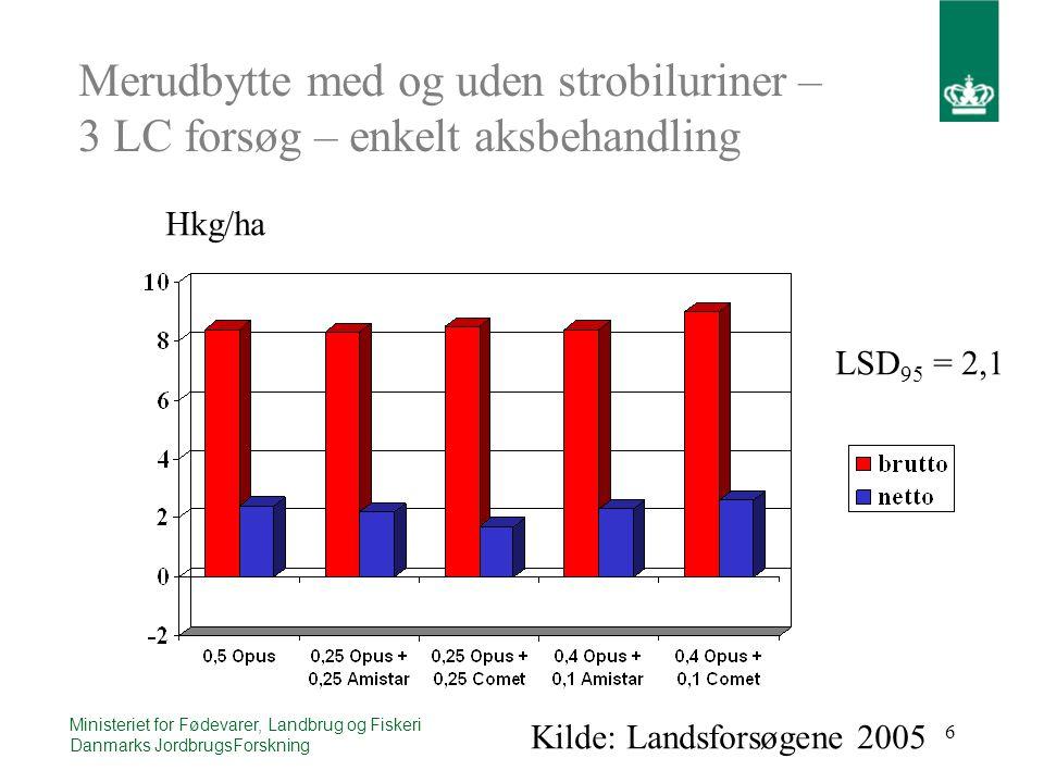 6 Ministeriet for Fødevarer, Landbrug og Fiskeri Danmarks JordbrugsForskning Merudbytte med og uden strobiluriner – 3 LC forsøg – enkelt aksbehandling Hkg/ha LSD 95 = 2,1 Kilde: Landsforsøgene 2005