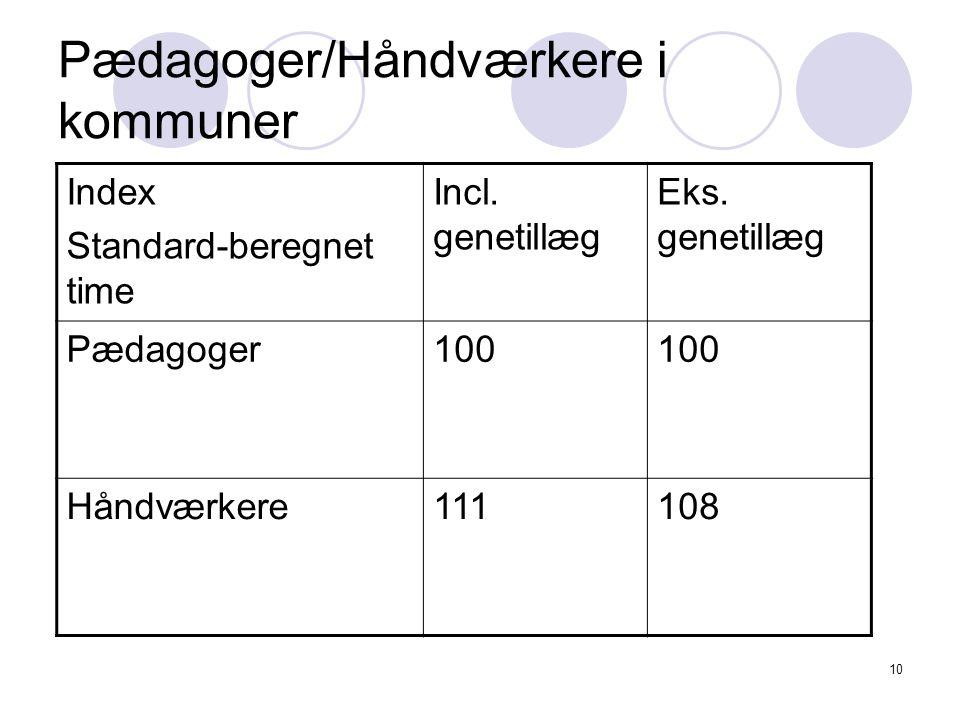 10 Pædagoger/Håndværkere i kommuner Index Standard-beregnet time Incl.