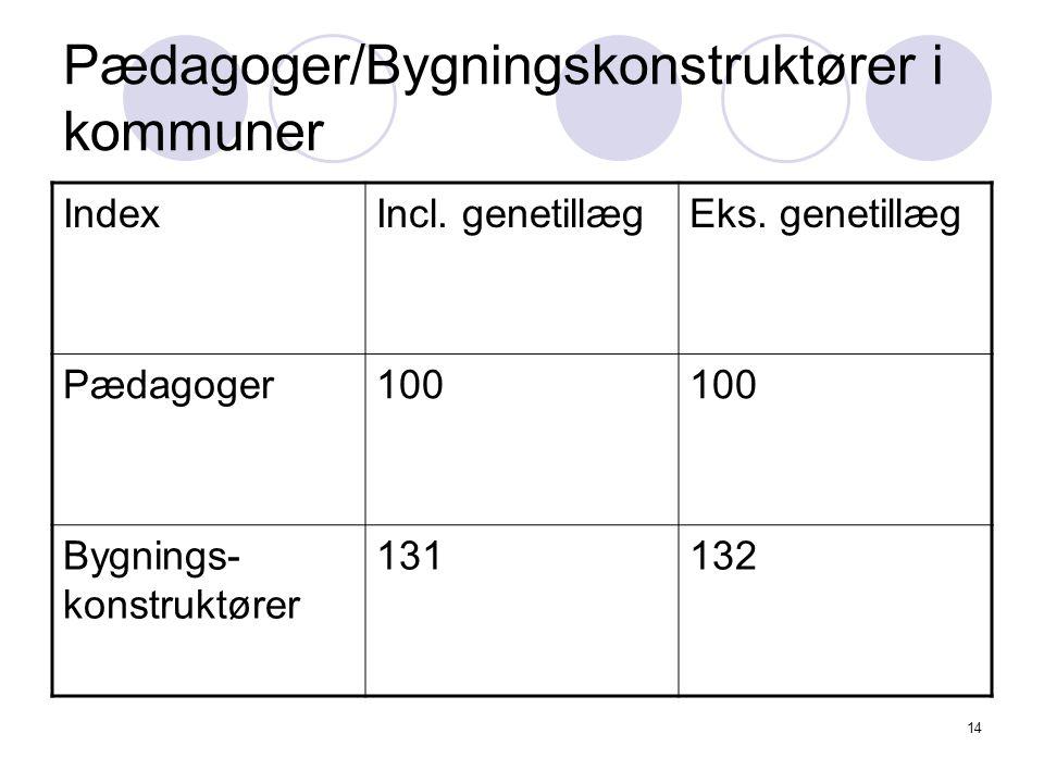 14 Pædagoger/Bygningskonstruktører i kommuner IndexIncl.