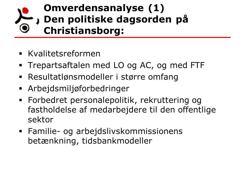 Omverdensanalyse (1) Den politiske dagsorden på Christiansborg:  Kvalitetsreformen  Trepartsaftalen med LO og AC, og med FTF  Resultatlønsmodeller i større omfang  Arbejdsmiljøforbedringer  Forbedret personalepolitik, rekruttering og fastholdelse af medarbejdere til den offentlige sektor  Familie- og arbejdslivskommissionens betænkning, tidsbankmodeller