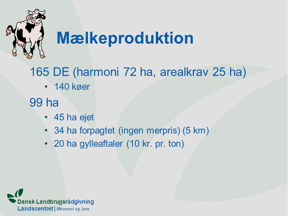 Dansk Landbrugsrådgivning Landscentret | Økonomi og Jura Mælkeproduktion 165 DE (harmoni 72 ha, arealkrav 25 ha) 140 køer 99 ha 45 ha ejet 34 ha forpagtet (ingen merpris) (5 km) 20 ha gylleaftaler (10 kr.