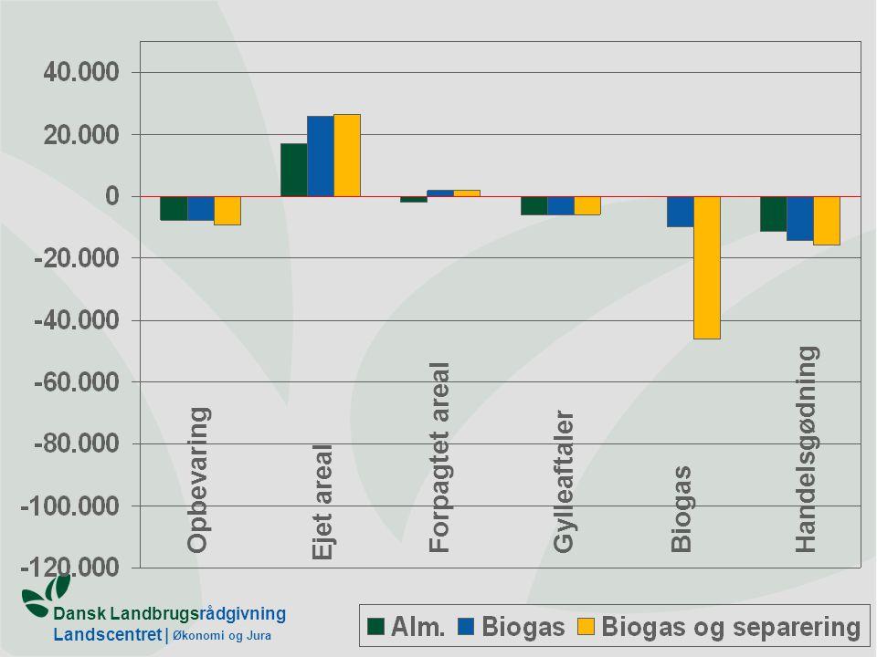 Dansk Landbrugsrådgivning Landscentret | Økonomi og Jura Opbevaring Ejet areal Forpagtet areal GylleaftalerBiogasHandelsgødning