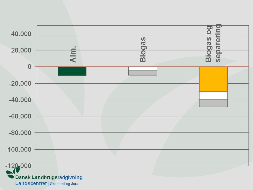 Dansk Landbrugsrådgivning Landscentret | Økonomi og Jura Alm.Biogas Biogas og separering