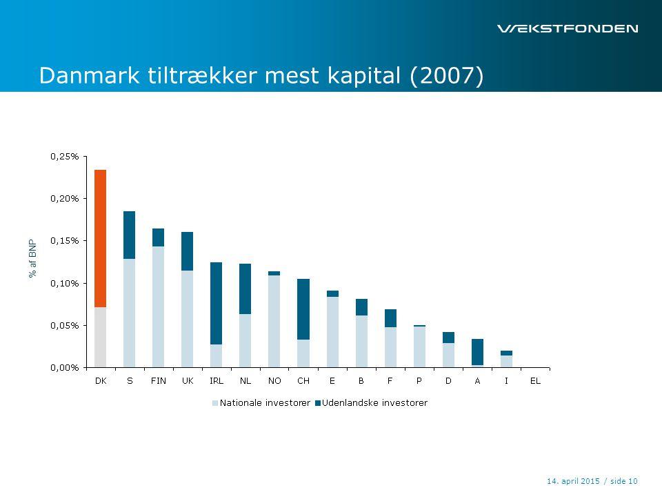 / side14. april 2015 10 Danmark tiltrækker mest kapital (2007) % af BNP