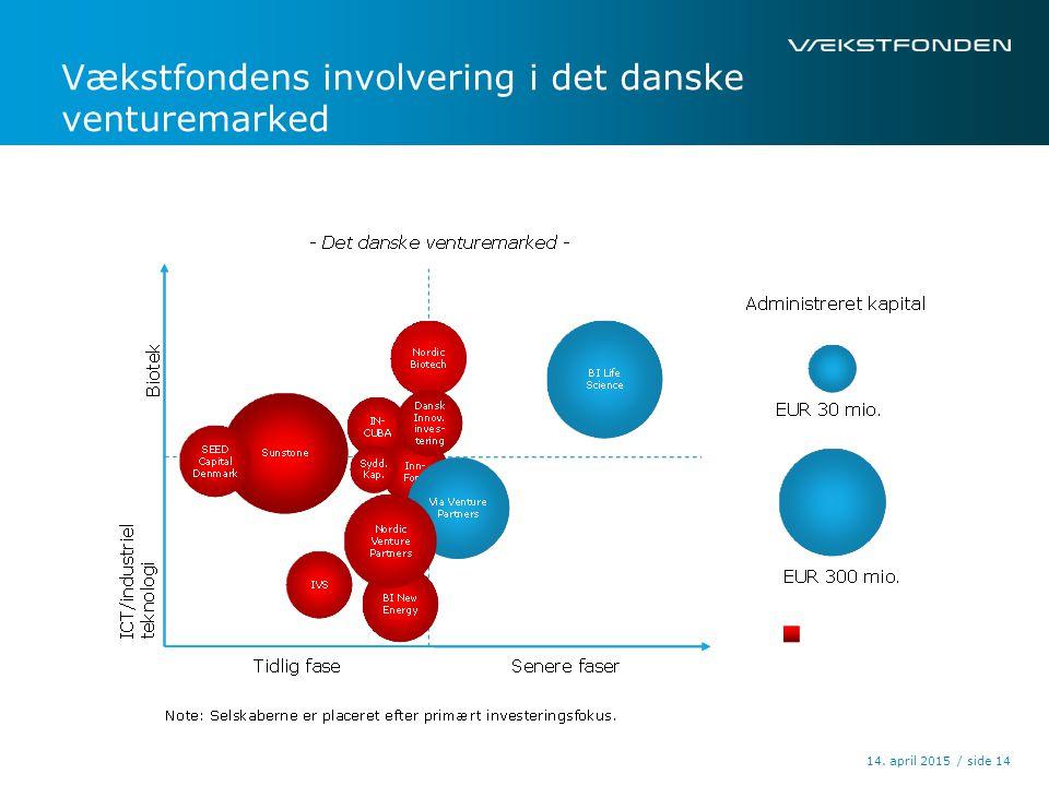 / side14. april 2015 14 Vækstfondens involvering i det danske venturemarked