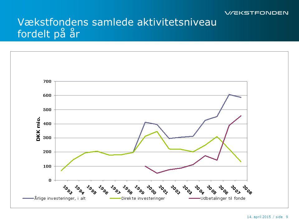 / side14. april 2015 9 Vækstfondens samlede aktivitetsniveau fordelt på år