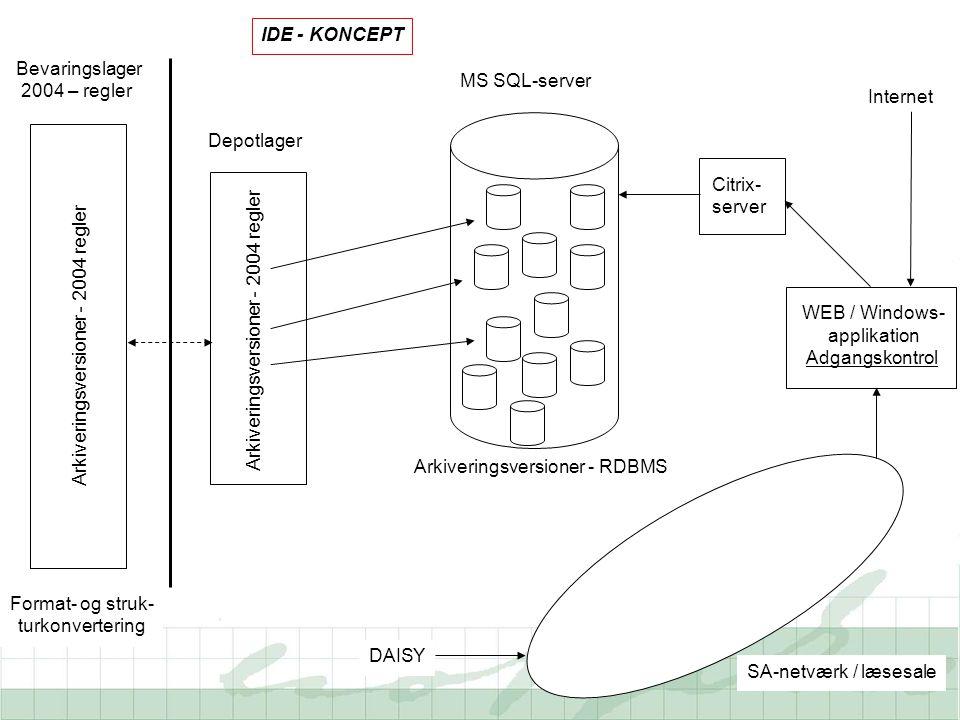 Bevaringslager 2004 – regler Depotlager MS SQL-server SA-netværk / læsesale Format- og struk- turkonvertering Citrix- server Internet Arkiveringsversioner - 2004 regler Arkiveringsversioner - RDBMS DAISY WEB / Windows- applikation Adgangskontrol IDE - KONCEPT