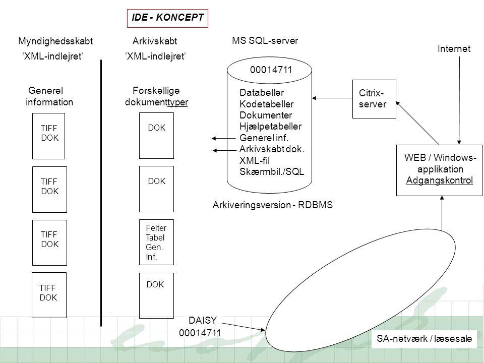 MS SQL-server SA-netværk / læsesale Citrix- server WEB / Windows- applikation Adgangskontrol Internet Arkiveringsversion - RDBMS DAISY Generel information MyndighedsskabtArkivskabt TIFF DOK TIFF DOK TIFF DOK 'XML-indlejret' DOK Forskellige dokumenttyper DOK Felter Tabel Gen.