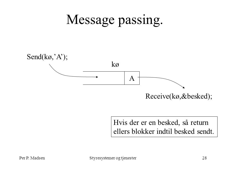 Per P. MadsenStyresystemer og tjenester28 Message passing.