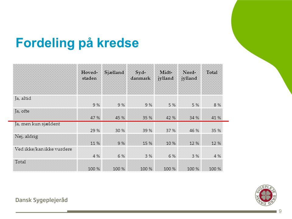 INDHOLDSSIDE MED PUNKTOPSTILLING Tekst med Punktopstilling PUNKTOPSTILLING For at skifte til Underoverskrift i Fed tekst tryk fire gange på denne knap i topmenuen For at komme tilbage til de forskellige bulletdesign tryk på denne knap i topmenuen Fordeling på kredse 9 Hoved- staden SjællandSyd- danmark Midt- jylland Nord- jylland Total Ja, altid 9 % 5 % 8 % Ja, ofte 47 %45 %35 %42 %34 %41 % Ja, men kun sjældent 29 %30 %39 %37 %46 %35 % Nej, aldrig 11 %9 %15 %10 %12 % Ved ikke/kan ikke vurdere 4 %6 %3 %6 %3 %4 % Total 100 %