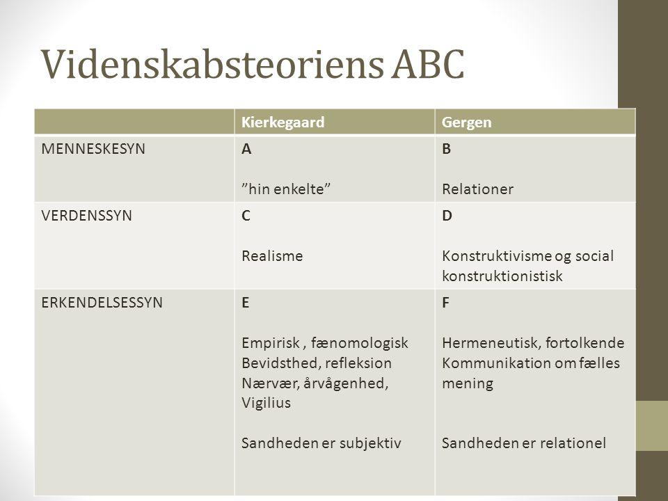 Videnskabsteoriens ABC KierkegaardGergen MENNESKESYNA hin enkelte B Relationer VERDENSSYNC Realisme D Konstruktivisme og social konstruktionistisk ERKENDELSESSYNE Empirisk, fænomologisk Bevidsthed, refleksion Nærvær, årvågenhed, Vigilius Sandheden er subjektiv F Hermeneutisk, fortolkende Kommunikation om fælles mening Sandheden er relationel