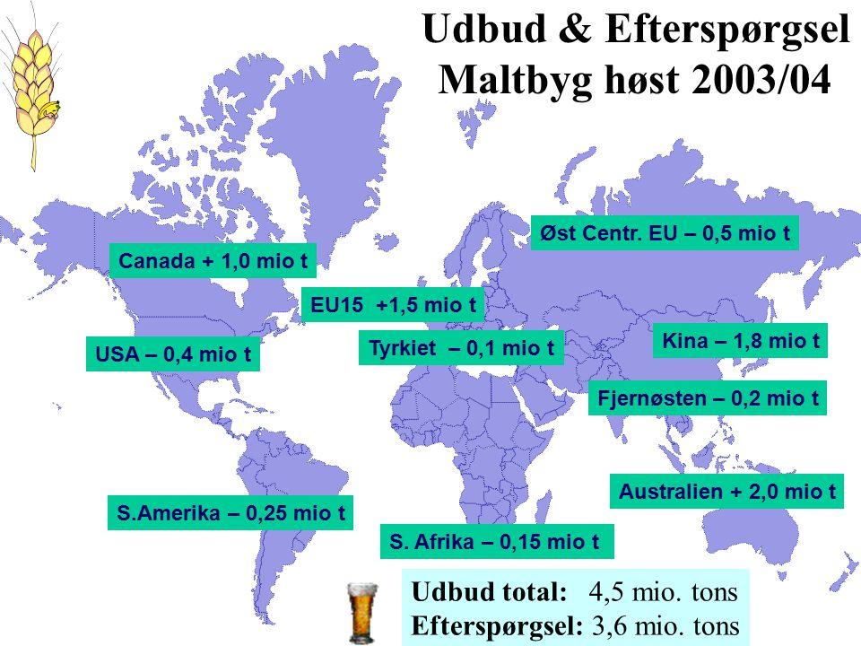 Canada + 1,0 mio t USA – 0,4 mio t EU15 +1,5 mio t Øst Centr.