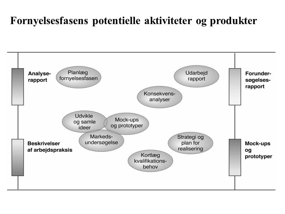 Fornyelsesfasens potentielle aktiviteter og produkter