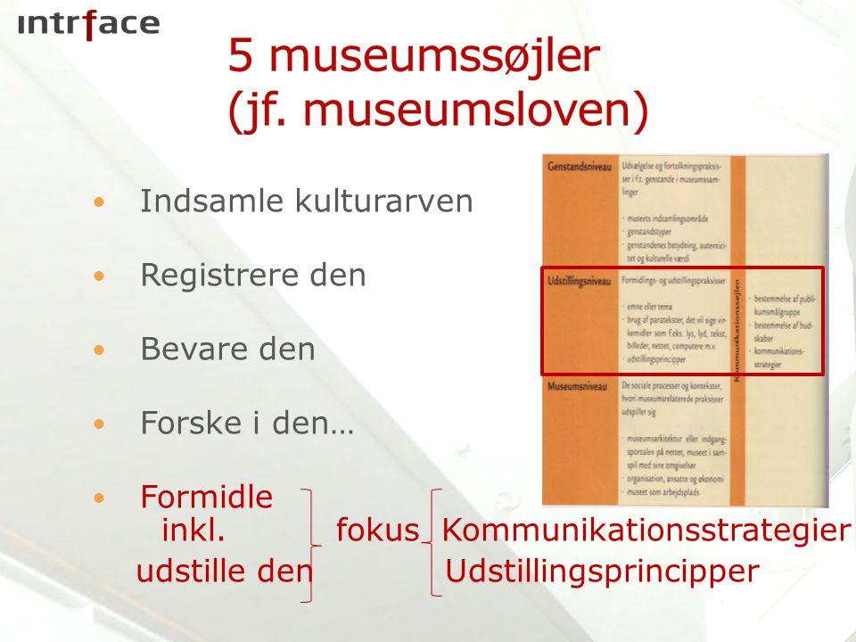 Indsamle kulturarven Registrere den Bevare den Forske i den… Formidle inkl.