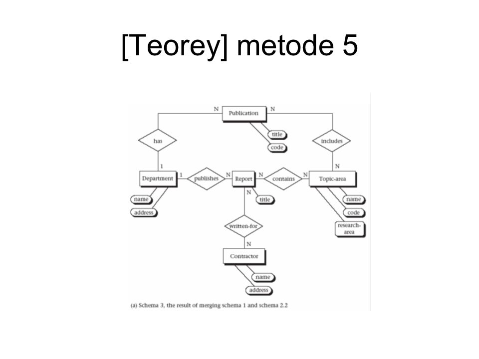 [Teorey] metode 5