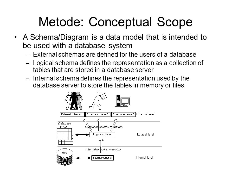 Metode: Conceptual Scope A Schema/Diagram is a data model that is intended to be used with a database system –External schemas are defined for the users of a database –Logical schema defines the representation as a collection of tables that are stored in a database server –Internal schema defines the representation used by the database server to store the tables in memory or files