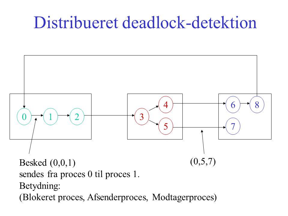 Distribueret deadlock-detektion 013 4 5 6 7 8 2 Besked (0,0,1) sendes fra proces 0 til proces 1.